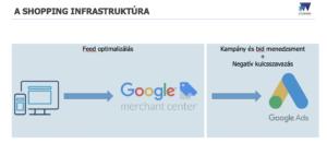Google Shopping infrastruktúra