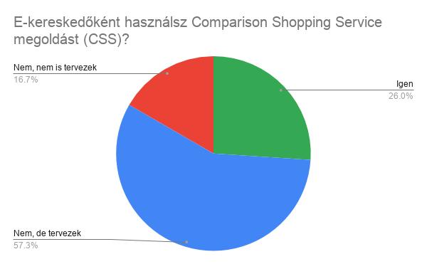 e-kereskedőként használsz Comparision Shopping Service megoldást?