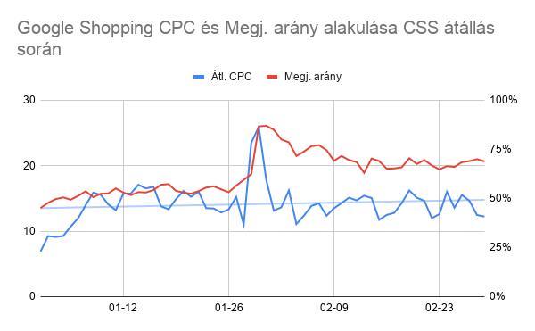 Google Shopping CPC és megjelenési arány alakulása CSS átállás során