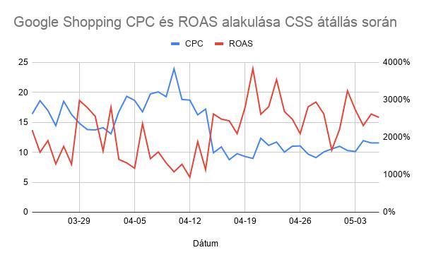 Google Shopping CPC és ROAS alakulása CSS átállás során
