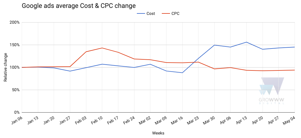 Google ads average cost and CPC