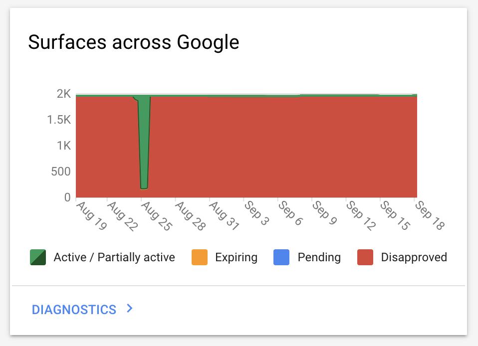 surfaces across Google