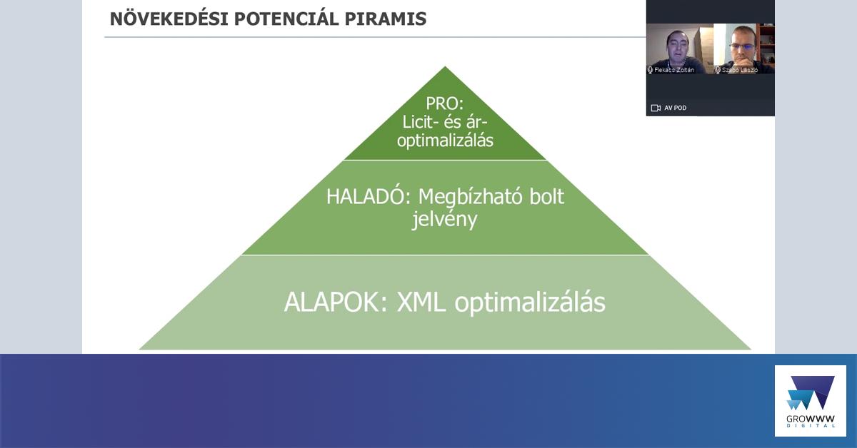 növekedési potenciál piramis